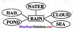 Class 8 English Book Chapter 1 Bihar Board