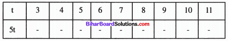 Bihar Board Class 6 Maths Solutions Chapter 12 बीजगणित Ex 12.5 Q4.2