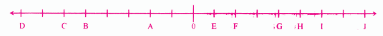 Bihar Board Class 6 Maths Solutions Chapter 4 पूर्णांक Ex 4.1 Q3