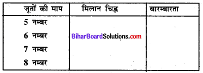 Bihar Board Class 8 Maths Solutions Chapter 4 आँकड़ों का प्रबंधन Ex 4.1 Q2