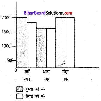 Bihar Board 8th Class Math Solution