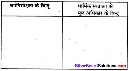 Bihar Board Class 8 Social Science Solution