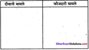 Bihar Board Class 8 Social Science Civics Solutions Chapter 6 न्यायिक प्रक्रिया 1