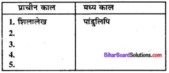 Bihar Board Class 8 Social Science Solution Chapter 1