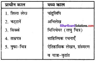 Bihar Board Class 8 History Solution Chapter 1