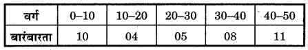 Bihar Board Class 10 Maths Solutions Chapter 14 सांख्यिकी Additional Questions SAQ 3