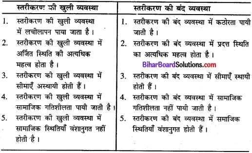 Bihar Board Class 11 Sociology Solutions Chapter 1 समाज में सामाजिक संरचना, स्तरीकरण और सामाजिक प्रक्रियाएँ