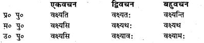Bihar Board Class 7 Sanskrit व्याकरण धातु-रूपाणि 44