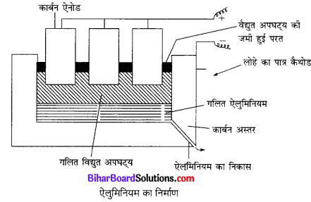 Bihar Board Class 10 Science Solutions Chapter 3 धातु एवं अधातु