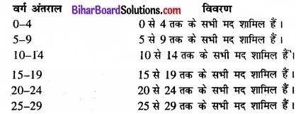 Bihar Board Class 11 Economics Chapter 3 आँकड़ों का संगठन part - 2 img 1
