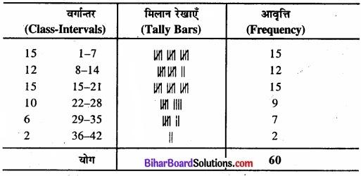 Bihar Board Class 11 Economics Chapter 3 आँकड़ों का संगठन part - 2 img 13