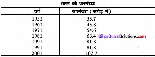 Bihar Board Class 11 Economics Chapter 3 आँकड़ों का संगठन part - 2 img 14