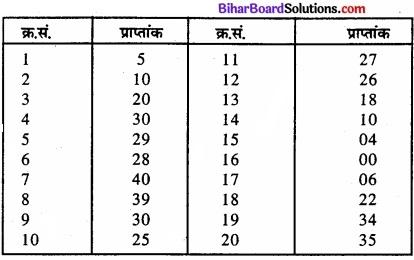 Bihar Board Class 11 Economics Chapter 3 आँकड़ों का संगठन part - 2 img 41