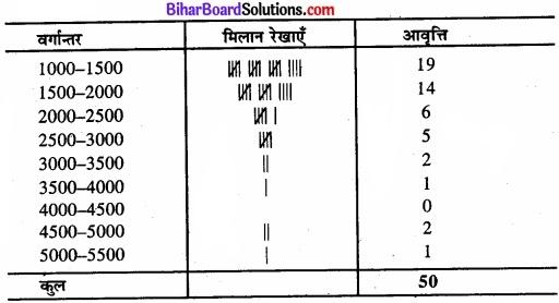 Bihar Board Class 11 Economics Chapter 3 आँकड़ों का संगठन part - 2 img 5