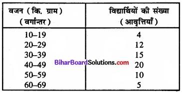 Bihar Board Class 11 Economics Chapter 4 आँकड़ों का प्रस्तुतीकरण part - 2 img 12