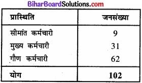 Bihar Board Class 11 Economics Chapter 4 आँकड़ों का प्रस्तुतीकरण part - 2 img 26
