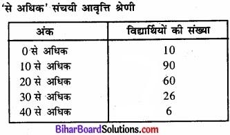 Bihar Board Class 11 Economics Chapter 4 आँकड़ों का प्रस्तुतीकरण part - 2 img 32