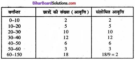 Bihar Board Class 11 Economics Chapter 4 आँकड़ों का प्रस्तुतीकरण part - 2 img 35