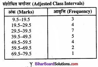 Bihar Board Class 11 Economics Chapter 4 आँकड़ों का प्रस्तुतीकरण part - 2 img 38