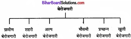 Bihar Board Class 11 Economics Chapter - 4 निर्धनता img 1