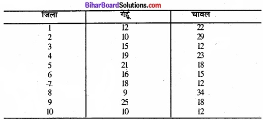 Bihar Board Class 11 Economics Chapter 6 परिक्षेपण के माप Part - 2 img 2