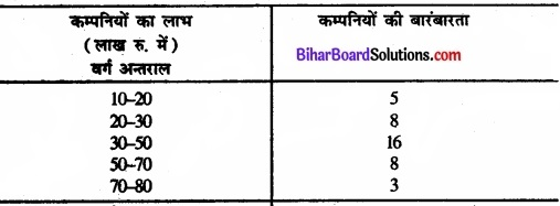 Bihar Board Class 11 Economics Chapter 6 परिक्षेपण के माप Part - 2 img 28
