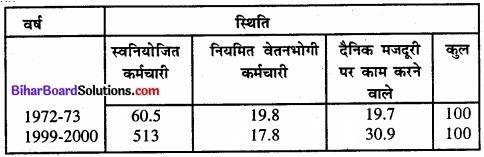 Bihar Board Class 11 Economics Chapter - 7 रोजगार-संवृद्धि, अनौपचारीकरण एवं अन्य मुद्दे img 14