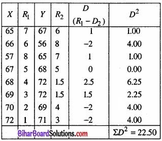 Bihar Board Class 11 Economics Chapter 7 सहसंबंध Part - 2 img 2