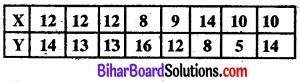 Bihar Board Class 11 Economics Chapter 7 सहसंबंध Part - 2 img 42