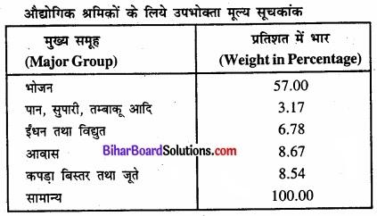 Bihar Board Class 11 Economics Chapter 8 सूचकांक Part - 2 img 19