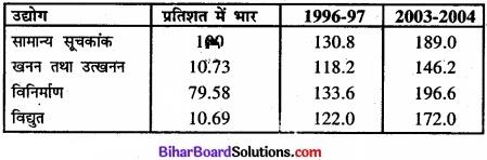 Bihar Board Class 11 Economics Chapter 8 सूचकांक Part - 2 img 40
