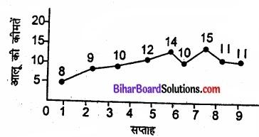 Bihar Board Class 11 Economics Chapter 9 सांख्यिकीय विधियों के उपयोग Part - 2 img 11