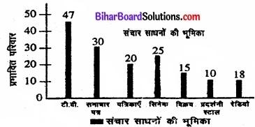 Bihar Board Class 11 Economics Chapter 9 सांख्यिकीय विधियों के उपयोग Part - 2 img 6