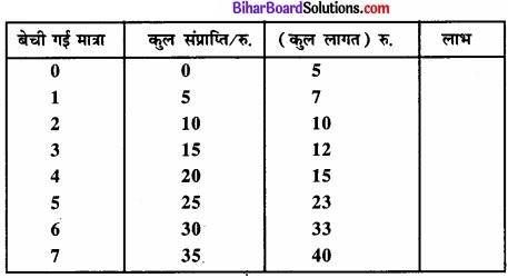 Bihar Board Class 12 Economics Chapter 4 पूर्ण प्रतिस्पर्धा की स्थिति में फर्म का सिद्धांत part - 2 img 14