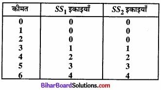 Bihar Board Class 12 Economics Chapter 4 पूर्ण प्रतिस्पर्धा की स्थिति में फर्म का सिद्धांत part - 2 img 18