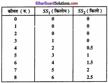 Bihar Board Class 12 Economics Chapter 4 पूर्ण प्रतिस्पर्धा की स्थिति में फर्म का सिद्धांत part - 2 img 20