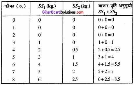 Bihar Board Class 12 Economics Chapter 4 पूर्ण प्रतिस्पर्धा की स्थिति में फर्म का सिद्धांत part - 2 img 21