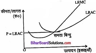 Bihar Board Class 12 Economics Chapter 4 पूर्ण प्रतिस्पर्धा की स्थिति में फर्म का सिद्धांत part - 2 img 27