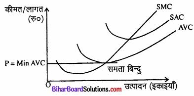 Bihar Board Class 12 Economics Chapter 4 पूर्ण प्रतिस्पर्धा की स्थिति में फर्म का सिद्धांत part - 2 img 29