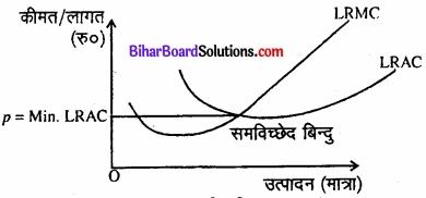 Bihar Board Class 12 Economics Chapter 4 पूर्ण प्रतिस्पर्धा की स्थिति में फर्म का सिद्धांत part - 2 img 31