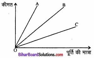 Bihar Board Class 12 Economics Chapter 4 पूर्ण प्रतिस्पर्धा की स्थिति में फर्म का सिद्धांत part - 2 img 37