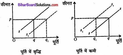 Bihar Board Class 12 Economics Chapter 4 पूर्ण प्रतिस्पर्धा की स्थिति में फर्म का सिद्धांत part - 2 img 38