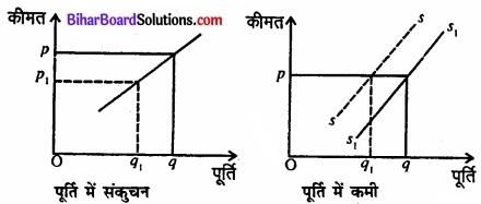Bihar Board Class 12 Economics Chapter 4 पूर्ण प्रतिस्पर्धा की स्थिति में फर्म का सिद्धांत part - 2 img 40