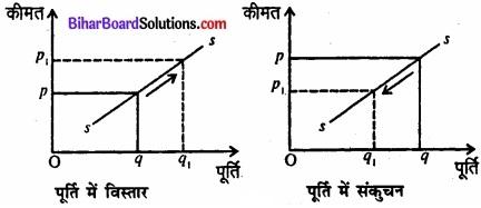 Bihar Board Class 12 Economics Chapter 4 पूर्ण प्रतिस्पर्धा की स्थिति में फर्म का सिद्धांत part - 2 img 42