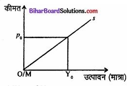 Bihar Board Class 12 Economics Chapter 4 पूर्ण प्रतिस्पर्धा की स्थिति में फर्म का सिद्धांत part - 2 img 44