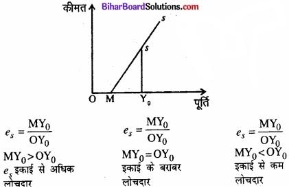 Bihar Board Class 12 Economics Chapter 4 पूर्ण प्रतिस्पर्धा की स्थिति में फर्म का सिद्धांत part - 2 img 45a
