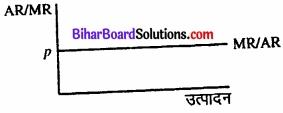 Bihar Board Class 12 Economics Chapter 4 पूर्ण प्रतिस्पर्धा की स्थिति में फर्म का सिद्धांत part - 2 img 46