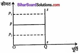 Bihar Board Class 12 Economics Chapter 4 पूर्ण प्रतिस्पर्धा की स्थिति में फर्म का सिद्धांत part - 2 img 49