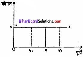 Bihar Board Class 12 Economics Chapter 4 पूर्ण प्रतिस्पर्धा की स्थिति में फर्म का सिद्धांत part - 2 img 52
