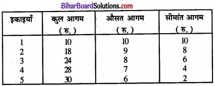 Bihar Board Class 12 Economics Chapter 4 पूर्ण प्रतिस्पर्धा की स्थिति में फर्म का सिद्धांत part - 2 img 54